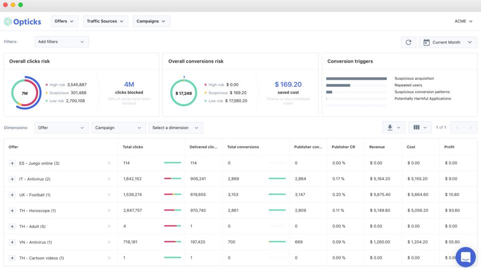 экран со сводными данными в Opticks, на котором в момент создания снимка экрана отображаются статистические данные по рискованности кликов и конверсий, а также список офферов