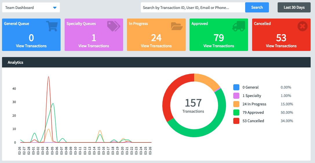 командная информационная панель Fraud.net со статистическими и аналитическими данными