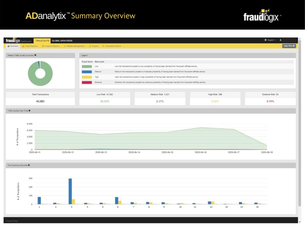 вкладка со сводными данными во Fraudlogix Bot Detection