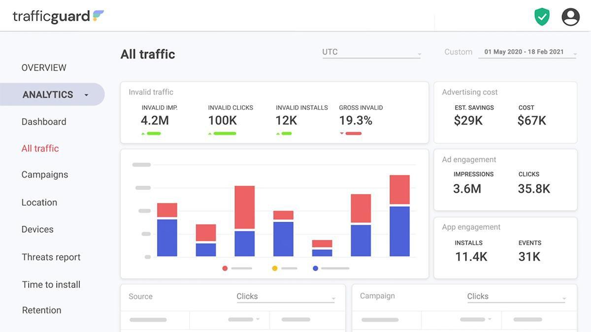 обзор всего трафика на портале TrafficGuard
