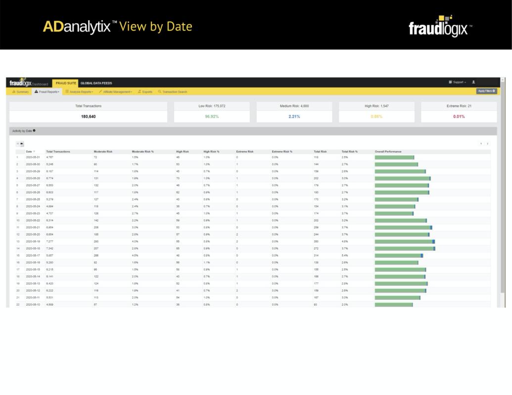 список дат с отображением количества транзакций и рисков по каждой дате во Fraudlogix Bot Detection