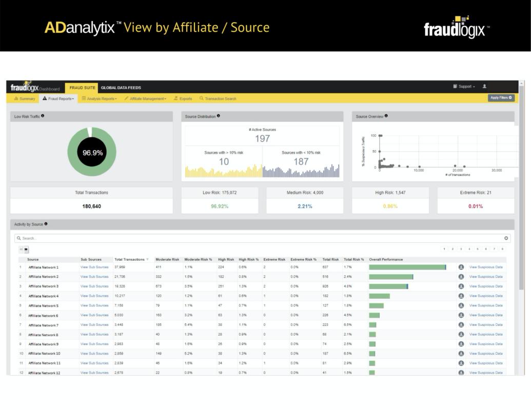 вкладка Fraud Reports во Fraudlogix Bot Detection