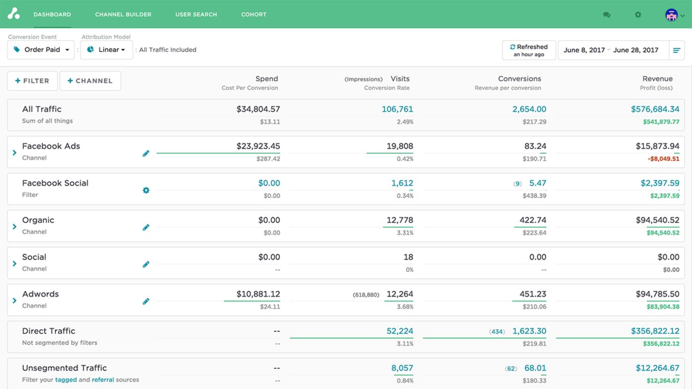 сводные данные по затратам, посещениям, конверсиям и доходам на информационной панели Attribution