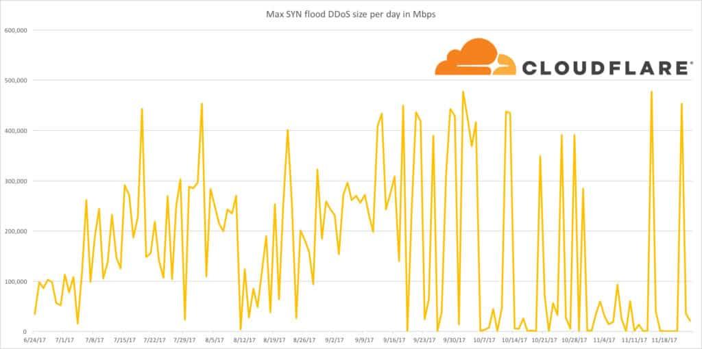 график Cloudflare, отображающий ежедневный объем SYN-флуда