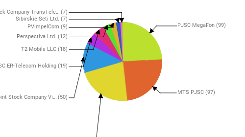 Провайдеры:  PJSC MegaFon - 99 MTS PJSC - 97 Rostelecom - 91 Public Joint Stock Company Vimpel-Communications - 50 JSC ER-Telecom Holding - 19 T2 Mobile LLC - 18 Perspectiva Ltd. - 12 PVimpelCom - 9 Sibirskie Seti Ltd. - 7 Joint Stock Company TransTeleCom - 7