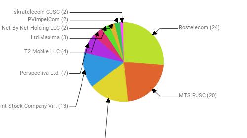 Провайдеры:  Rostelecom - 24 MTS PJSC - 20 PJSC MegaFon - 15 Public Joint Stock Company Vimpel-Communications - 13 Perspectiva Ltd. - 7 T2 Mobile LLC - 4 Ltd Maxima - 3 Net By Net Holding LLC - 2 PVimpelCom - 2 Iskratelecom CJSC - 2