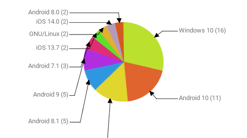 Операционные системы:  Windows 10 - 16 Android 10 - 11 Windows 7 - 8 Android 8.1 - 5 Android 9 - 5 Android 7.1 - 3 iOS 13.7 - 2 GNU/Linux - 2 iOS 14.0 - 2 Android 8.0 - 2