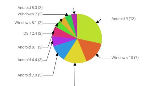 Операционные системы:  Android 9 - 13 Windows 10 - 7 Android 10 - 7 Android 7.0 - 5 Android 4.4 - 3 Android 8.1 - 3 iOS 12.4 - 2 Windows 8.1 - 2 Windows 7 - 2 Android 8.0 - 2