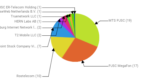 Провайдеры:  MTS PJSC - 19 PJSC MegaFon - 17 Rostelecom - 10 Public Joint Stock Company Vimpel-Communications - 7 T2 Mobile LLC - 2 Petersburg Internet Network ltd. - 2 HERN Labs AB - 1 Truenetwork LLC - 1 LeaseWeb Netherlands B.V. - 1 JSC ER-Telecom Holding - 1
