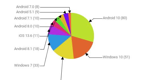 Операционные системы:  Android 10 - 80 Windows 10 - 51 Android 9 - 43 Windows 7 - 33 Android 8.1 - 18 iOS 13.6 - 11 Android 8.0 - 10 Android 7.1 - 10 Android 5.1 - 9 Android 7.0 - 8