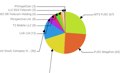 Провайдеры:  MTS PJSC - 67 PJSC MegaFon - 63 Rostelecom - 49 Public Joint Stock Company Vimpel-Communications - 36 Link Ltd - 12 T2 Mobile LLC - 8 Perspectiva Ltd. - 8 JSC ER-Telecom Holding - 6 LLC EGS-Telecom - 5 PVimpelCom - 3