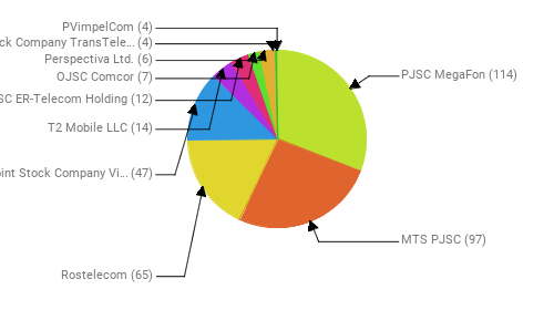 Провайдеры:  PJSC MegaFon - 114 MTS PJSC - 97 Rostelecom - 65 Public Joint Stock Company Vimpel-Communications - 47 T2 Mobile LLC - 14 JSC ER-Telecom Holding - 12 OJSC Comcor - 7 Perspectiva Ltd. - 6 Joint Stock Company TransTeleCom - 4 PVimpelCom - 4