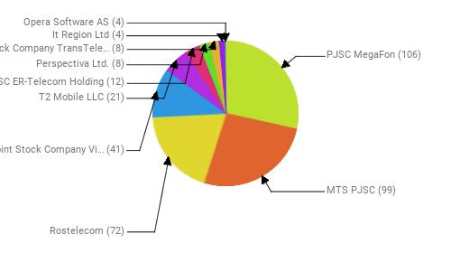 Провайдеры:  PJSC MegaFon - 106 MTS PJSC - 99 Rostelecom - 72 Public Joint Stock Company Vimpel-Communications - 41 T2 Mobile LLC - 21 JSC ER-Telecom Holding - 12 Perspectiva Ltd. - 8 Joint Stock Company TransTeleCom - 8 It Region Ltd - 4 Opera Software AS - 4