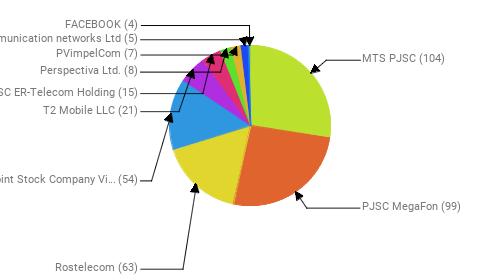 Провайдеры:  MTS PJSC - 104 PJSC MegaFon - 99 Rostelecom - 63 Public Joint Stock Company Vimpel-Communications - 54 T2 Mobile LLC - 21 JSC ER-Telecom Holding - 15 Perspectiva Ltd. - 8 PVimpelCom - 7 Telecommunication networks Ltd - 5 FACEBOOK - 4