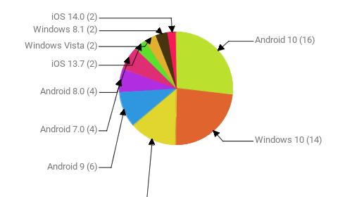 Операционные системы:  Android 10 - 16 Windows 10 - 14 Windows 7 - 8 Android 9 - 6 Android 7.0 - 4 Android 8.0 - 4 iOS 13.7 - 2 Windows Vista - 2 Windows 8.1 - 2 iOS 14.0 - 2