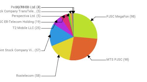 Провайдеры:  PJSC MegaFon - 98 MTS PJSC - 98 Rostelecom - 58 Public Joint Stock Company Vimpel-Communications - 57 T2 Mobile LLC - 25 JSC ER-Telecom Holding - 19 Perspectiva Ltd. - 5 Joint Stock Company TransTeleCom - 5 Perviy TSOD LLC - 4 2COM Co Ltd. - 3