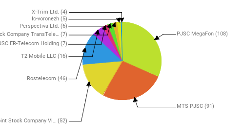 Провайдеры:  PJSC MegaFon - 108 MTS PJSC - 91 Public Joint Stock Company Vimpel-Communications - 52 Rostelecom - 46 T2 Mobile LLC - 16 JSC ER-Telecom Holding - 7 Joint Stock Company TransTeleCom - 7 Perspectiva Ltd. - 6 Ic-voronezh - 5 X-Trim Ltd. - 4