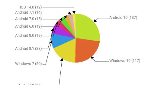 Операционные системы:  Android 10 - 137 Windows 10 - 117 Android 9 - 89 Windows 7 - 50 Android 8.1 - 33 Android 8.0 - 19 Android 6.0 - 19 Android 7.0 - 15 Android 7.1 - 14 iOS 14.0 - 12