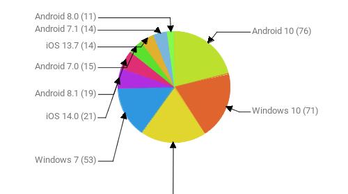 Операционные системы:  Android 10 - 76 Windows 10 - 71 Android 9 - 69 Windows 7 - 53 iOS 14.0 - 21 Android 8.1 - 19 Android 7.0 - 15 iOS 13.7 - 14 Android 7.1 - 14 Android 8.0 - 11