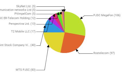 Провайдеры:  PJSC MegaFon - 106 Rostelecom - 97 MTS PJSC - 83 Public Joint Stock Company Vimpel-Communications - 40 T2 Mobile LLC - 17 Perspectiva Ltd. - 13 JSC ER-Telecom Holding - 12 PVimpelCom - 5 Telecommunication networks Ltd - 5 SkyNet Ltd. - 5