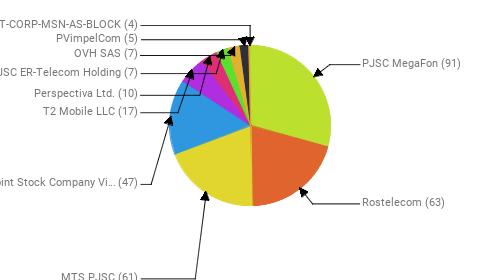 Провайдеры:  PJSC MegaFon - 91 Rostelecom - 63 MTS PJSC - 61 Public Joint Stock Company Vimpel-Communications - 47 T2 Mobile LLC - 17 Perspectiva Ltd. - 10 JSC ER-Telecom Holding - 7 OVH SAS - 7 PVimpelCom - 5 MICROSOFT-CORP-MSN-AS-BLOCK - 4