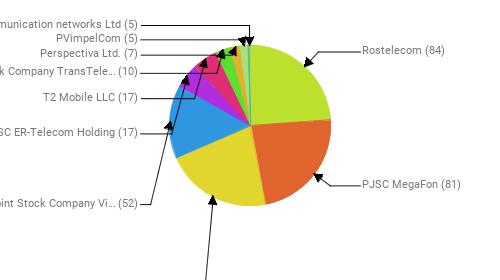 Провайдеры:  Rostelecom - 84 PJSC MegaFon - 81 MTS PJSC - 76 Public Joint Stock Company Vimpel-Communications - 52 JSC ER-Telecom Holding - 17 T2 Mobile LLC - 17 Joint Stock Company TransTeleCom - 10 Perspectiva Ltd. - 7 PVimpelCom - 5 Telecommunication networks Ltd - 5