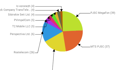 Провайдеры:  PJSC MegaFon - 39 MTS PJSC - 37 Public Joint Stock Company Vimpel-Communications - 31 Rostelecom - 26 Perspectiva Ltd. - 6 T2 Mobile LLC - 5 PVimpelCom - 5 Sibirskie Seti Ltd. - 4 Joint Stock Company TransTeleCom - 4 Ic-voronezh - 4