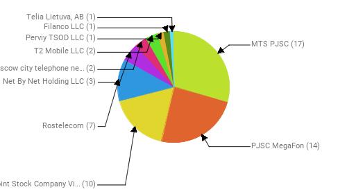 Провайдеры:  MTS PJSC - 17 PJSC MegaFon - 14 Public Joint Stock Company Vimpel-Communications - 10 Rostelecom - 7 Net By Net Holding LLC - 3 PJSC Moscow city telephone network - 2 T2 Mobile LLC - 2 Perviy TSOD LLC - 1 Filanco LLC - 1 Telia Lietuva, AB - 1