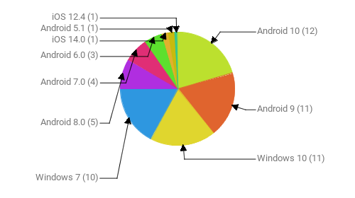 Операционные системы:  Android 10 - 12 Android 9 - 11 Windows 10 - 11 Windows 7 - 10 Android 8.0 - 5 Android 7.0 - 4 Android 6.0 - 3 iOS 14.0 - 1 Android 5.1 - 1 iOS 12.4 - 1