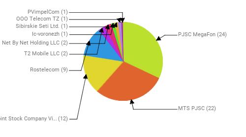 Провайдеры:  PJSC MegaFon - 24 MTS PJSC - 22 Public Joint Stock Company Vimpel-Communications - 12 Rostelecom - 9 T2 Mobile LLC - 2 Net By Net Holding LLC - 2 Ic-voronezh - 1 Sibirskie Seti Ltd. - 1 OOO Telecom TZ - 1 PVimpelCom - 1