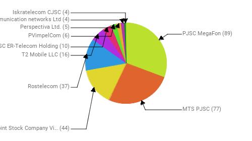 Провайдеры:  PJSC MegaFon - 89 MTS PJSC - 77 Public Joint Stock Company Vimpel-Communications - 44 Rostelecom - 37 T2 Mobile LLC - 16 JSC ER-Telecom Holding - 10 PVimpelCom - 6 Perspectiva Ltd. - 5 Telecommunication networks Ltd - 4 Iskratelecom CJSC - 4
