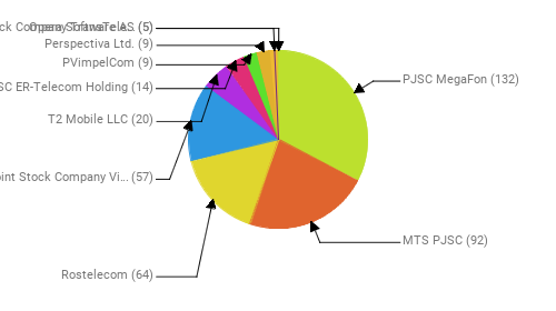 Провайдеры:  PJSC MegaFon - 132 MTS PJSC - 92 Rostelecom - 64 Public Joint Stock Company Vimpel-Communications - 57 T2 Mobile LLC - 20 JSC ER-Telecom Holding - 14 PVimpelCom - 9 Perspectiva Ltd. - 9 Opera Software AS - 5 Joint Stock Company TransTeleCom - 5