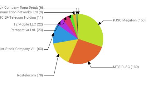 Провайдеры:  PJSC MegaFon - 150 MTS PJSC - 130 Rostelecom - 78 Public Joint Stock Company Vimpel-Communications - 63 Perspectiva Ltd. - 23 T2 Mobile LLC - 22 JSC ER-Telecom Holding - 11 Telecommunication networks Ltd - 9 Joint Stock Company TransTeleCom - 6 Ic-voronezh - 6