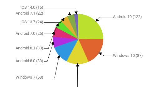 Операционные системы:  Android 10 - 122 Windows 10 - 87 Android 9 - 70 Windows 7 - 58 Android 8.0 - 33 Android 8.1 - 30 Android 7.0 - 25 iOS 13.7 - 24 Android 7.1 - 22 iOS 14.0 - 15