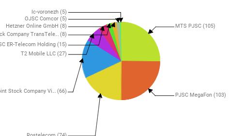 Провайдеры:  MTS PJSC - 105 PJSC MegaFon - 103 Rostelecom - 74 Public Joint Stock Company Vimpel-Communications - 66 T2 Mobile LLC - 27 JSC ER-Telecom Holding - 15 Joint Stock Company TransTeleCom - 8 Hetzner Online GmbH - 8 OJSC Comcor - 5 Ic-voronezh - 5