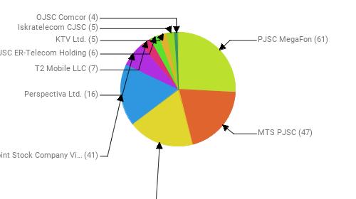 Провайдеры:  PJSC MegaFon - 61 MTS PJSC - 47 Rostelecom - 44 Public Joint Stock Company Vimpel-Communications - 41 Perspectiva Ltd. - 16 T2 Mobile LLC - 7 JSC ER-Telecom Holding - 6 KTV Ltd. - 5 Iskratelecom CJSC - 5 OJSC Comcor - 4