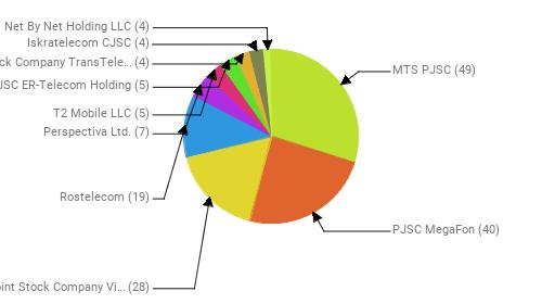 Провайдеры:  MTS PJSC - 49 PJSC MegaFon - 40 Public Joint Stock Company Vimpel-Communications - 28 Rostelecom - 19 Perspectiva Ltd. - 7 T2 Mobile LLC - 5 JSC ER-Telecom Holding - 5 Joint Stock Company TransTeleCom - 4 Iskratelecom CJSC - 4 Net By Net Holding LLC - 4