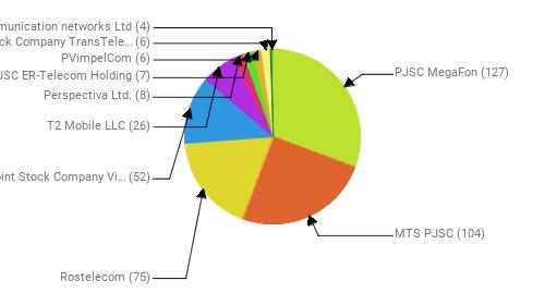 Провайдеры:  PJSC MegaFon - 127 MTS PJSC - 104 Rostelecom - 75 Public Joint Stock Company Vimpel-Communications - 52 T2 Mobile LLC - 26 Perspectiva Ltd. - 8 JSC ER-Telecom Holding - 7 PVimpelCom - 6 Joint Stock Company TransTeleCom - 6 Telecommunication networks Ltd - 4