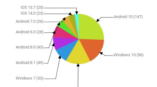 Операционные системы:  Android 10 - 147 Windows 10 - 96 Android 9 - 92 Windows 7 - 53 Android 8.1 - 49 Android 8.0 - 43 Android 6.0 - 28 Android 7.0 - 26 iOS 14.0 - 23 iOS 13.7 - 20