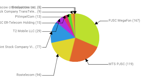 Провайдеры:  PJSC MegaFon - 167 MTS PJSC - 119 Rostelecom - 94 Public Joint Stock Company Vimpel-Communications - 77 T2 Mobile LLC - 29 JSC ER-Telecom Holding - 15 PVimpelCom - 13 Joint Stock Company TransTeleCom - 9 Perspectiva Ltd. - 6 PJSC Moscow city telephone network - 5