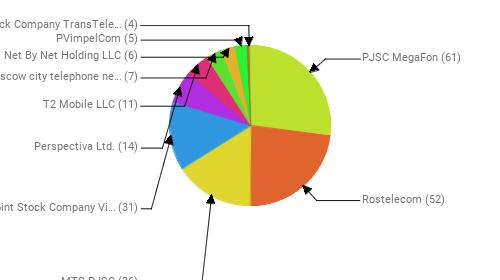 Провайдеры:  PJSC MegaFon - 61 Rostelecom - 52 MTS PJSC - 36 Public Joint Stock Company Vimpel-Communications - 31 Perspectiva Ltd. - 14 T2 Mobile LLC - 11 PJSC Moscow city telephone network - 7 Net By Net Holding LLC - 6 PVimpelCom - 5 Joint Stock Company TransTeleCom - 4