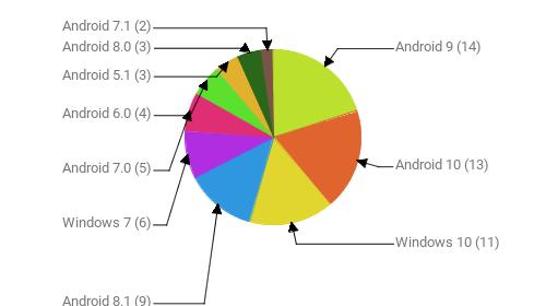 Операционные системы:  Android 9 - 14 Android 10 - 13 Windows 10 - 11 Android 8.1 - 9 Windows 7 - 6 Android 7.0 - 5 Android 6.0 - 4 Android 5.1 - 3 Android 8.0 - 3 Android 7.1 - 2