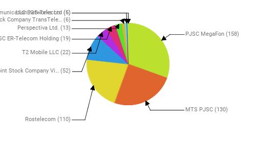 Провайдеры:  PJSC MegaFon - 158 MTS PJSC - 130 Rostelecom - 110 Public Joint Stock Company Vimpel-Communications - 52 T2 Mobile LLC - 22 JSC ER-Telecom Holding - 19 Perspectiva Ltd. - 13 Joint Stock Company TransTeleCom - 6 Telecommunication networks Ltd - 6 LLC EGS-Telecom - 5