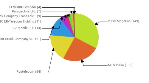 Провайдеры:  PJSC MegaFon - 149 MTS PJSC - 115 Rostelecom - 84 Public Joint Stock Company Vimpel-Communications - 61 T2 Mobile LLC - 14 JSC ER-Telecom Holding - 11 Joint Stock Company TransTeleCom - 9 Perspectiva Ltd. - 7 LLC EGS-Telecom - 4 Sibirskie Seti Ltd. - 4