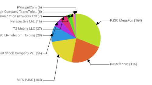 Провайдеры:  PJSC MegaFon - 164 Rostelecom - 116 MTS PJSC - 103 Public Joint Stock Company Vimpel-Communications - 56 JSC ER-Telecom Holding - 28 T2 Mobile LLC - 27 Perspectiva Ltd. - 16 Telecommunication networks Ltd - 7 Joint Stock Company TransTeleCom - 6 PVimpelCom - 6