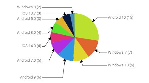 Операционные системы:  Android 10 - 15 Windows 7 - 7 Windows 10 - 6 Android 9 - 6 Android 7.0 - 5 iOS 14.0 - 4 Android 8.0 - 4 Android 5.0 - 3 iOS 13.7 - 3 Windows 8 - 2