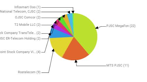 Провайдеры:  PJSC MegaFon - 22 MTS PJSC - 11 Rostelecom - 9 Public Joint Stock Company Vimpel-Communications - 4 JSC ER-Telecom Holding - 2 Joint Stock Company TransTeleCom - 2 T2 Mobile LLC - 2 OJSC Comcor - 2 National Telecom, CJSC - 2 Infosmart Ooo - 1