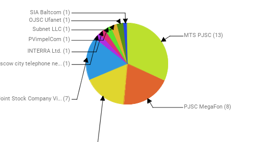Провайдеры:  MTS PJSC - 13 PJSC MegaFon - 8 Rostelecom - 7 Public Joint Stock Company Vimpel-Communications - 7 PJSC Moscow city telephone network - 1 INTERRA Ltd. - 1 PVimpelCom - 1 Subnet LLC - 1 OJSC Ufanet - 1 SIA Baltcom - 1