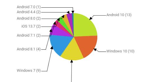 Операционные системы:  Android 10 - 13 Windows 10 - 10 Android 9 - 9 Windows 7 - 9 Android 8.1 - 4 Android 7.1 - 2 iOS 13.7 - 2 Android 8.0 - 2 Android 4.4 - 2 Android 7.0 - 1