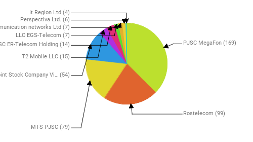Провайдеры:  PJSC MegaFon - 169 Rostelecom - 99 MTS PJSC - 79 Public Joint Stock Company Vimpel-Communications - 54 T2 Mobile LLC - 15 JSC ER-Telecom Holding - 14 LLC EGS-Telecom - 7 Telecommunication networks Ltd - 7 Perspectiva Ltd. - 6 It Region Ltd - 4